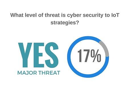The level of threat cyber security is to Internet of Things strategies