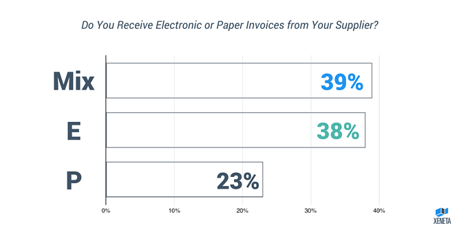 Electronic or Paper Invoices_Xeneta.png