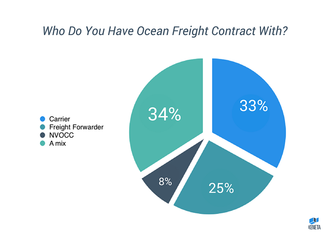 Who Do You Have Ocean Freight Contract With?-4.png