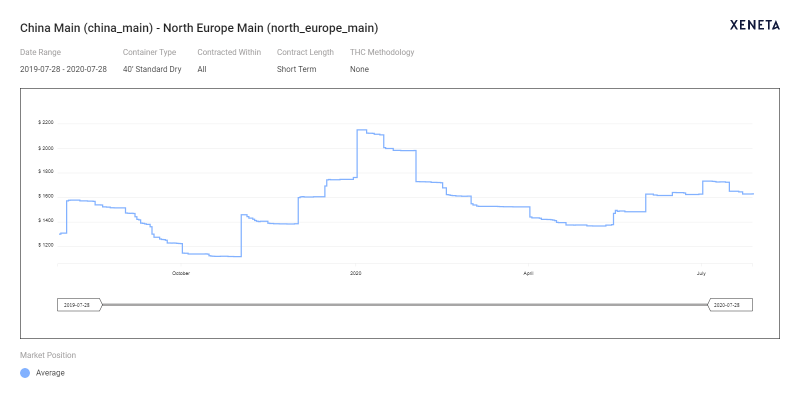 Xeneta China Main - N.Europe Main