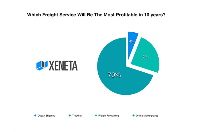 Chart showing profitability in freight services in the next ten years