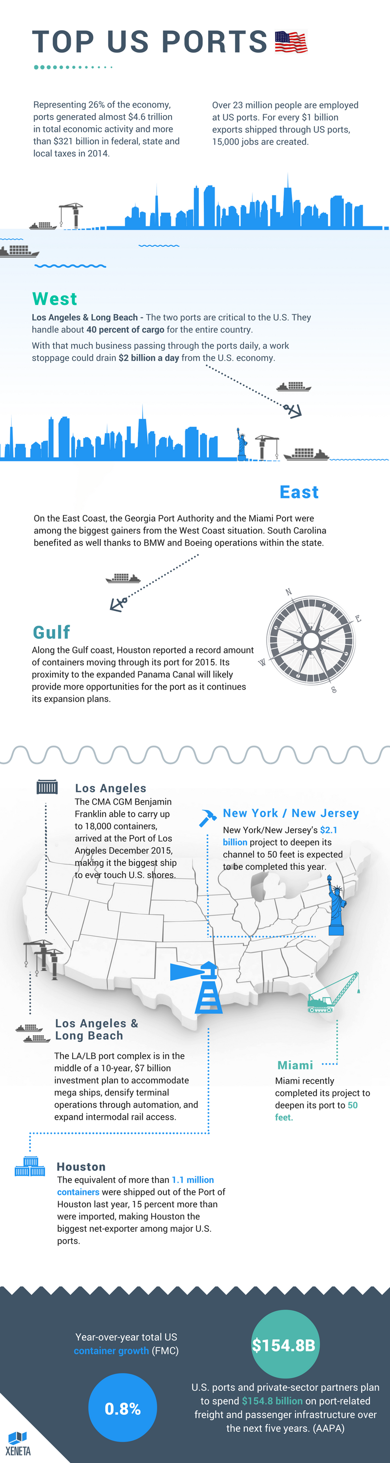 US_ports_infographic.png