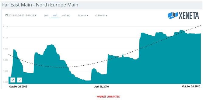Xeneta October 2016 Market Low Ocean Freight Price.jpg