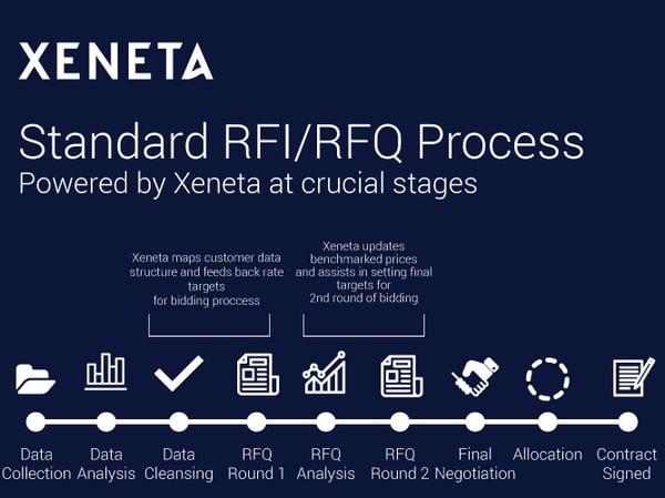 Xeneta RFI/RFQ Process