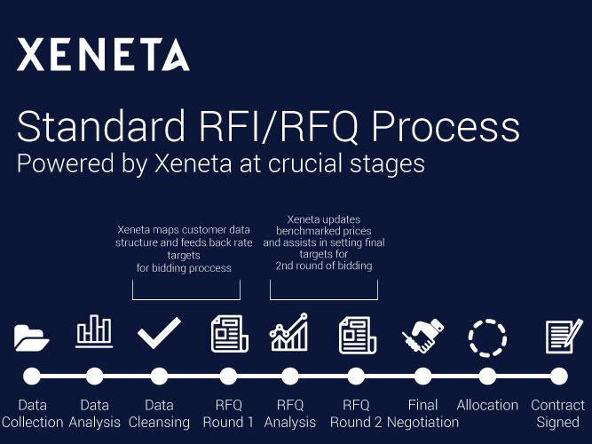 Xeneta Standard RFI/RFQ Process