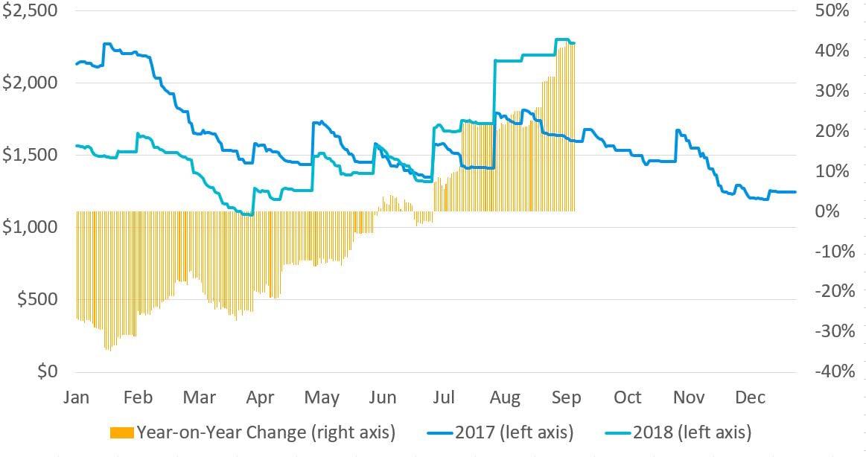 Xeneta- Container Freight Rates - Sep2018-Asia-USWC