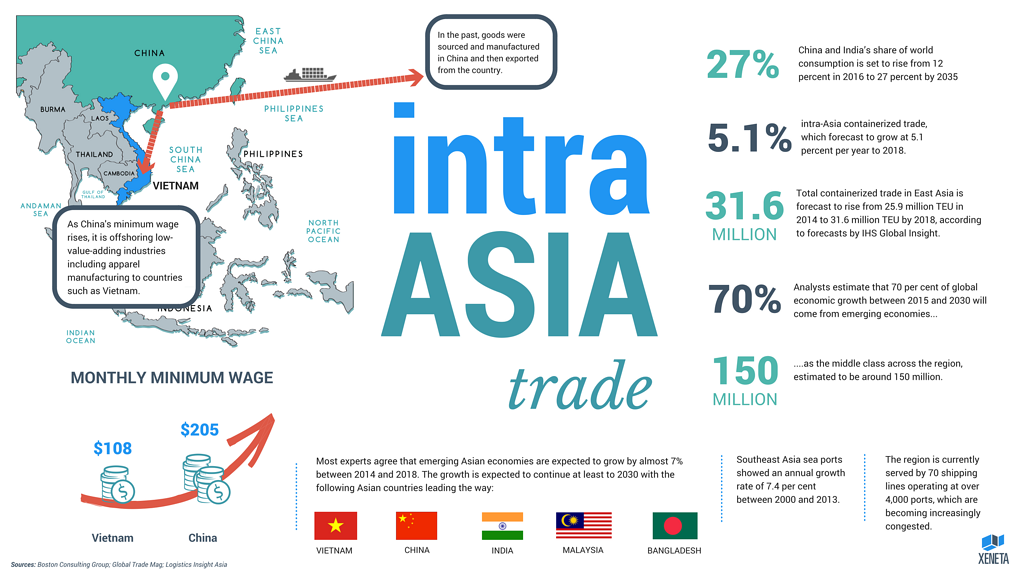 1106 intra asia trade.png