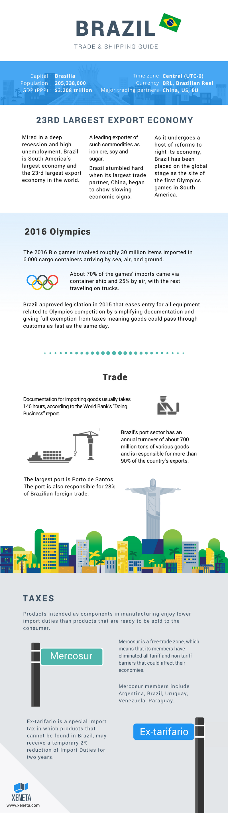 BRAZIL trade and shipping guide