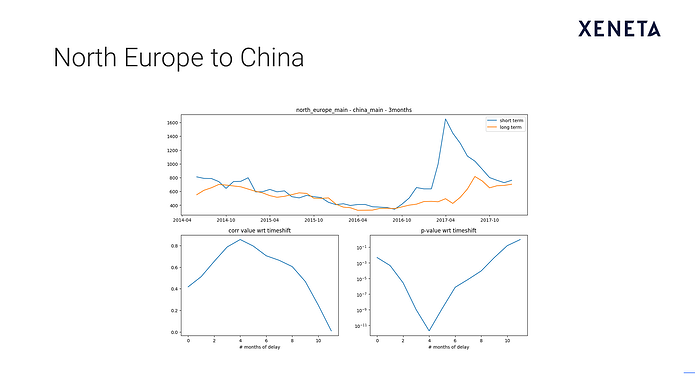 Slide5: North Europe to China.png