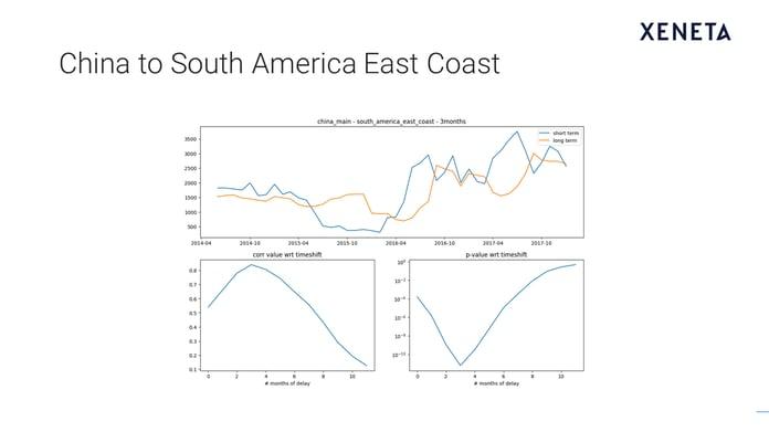 Slide6: China to South America East Coast.png