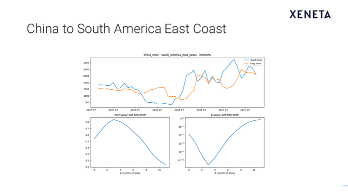 Slide6: China to South America East Coast.png