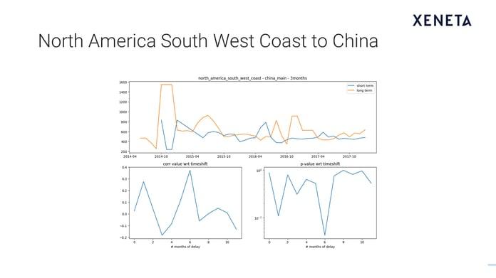 Slide7:NA South West Coast to China.png
