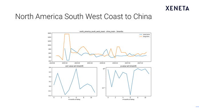 Slide7:NA South West Coast to China.png