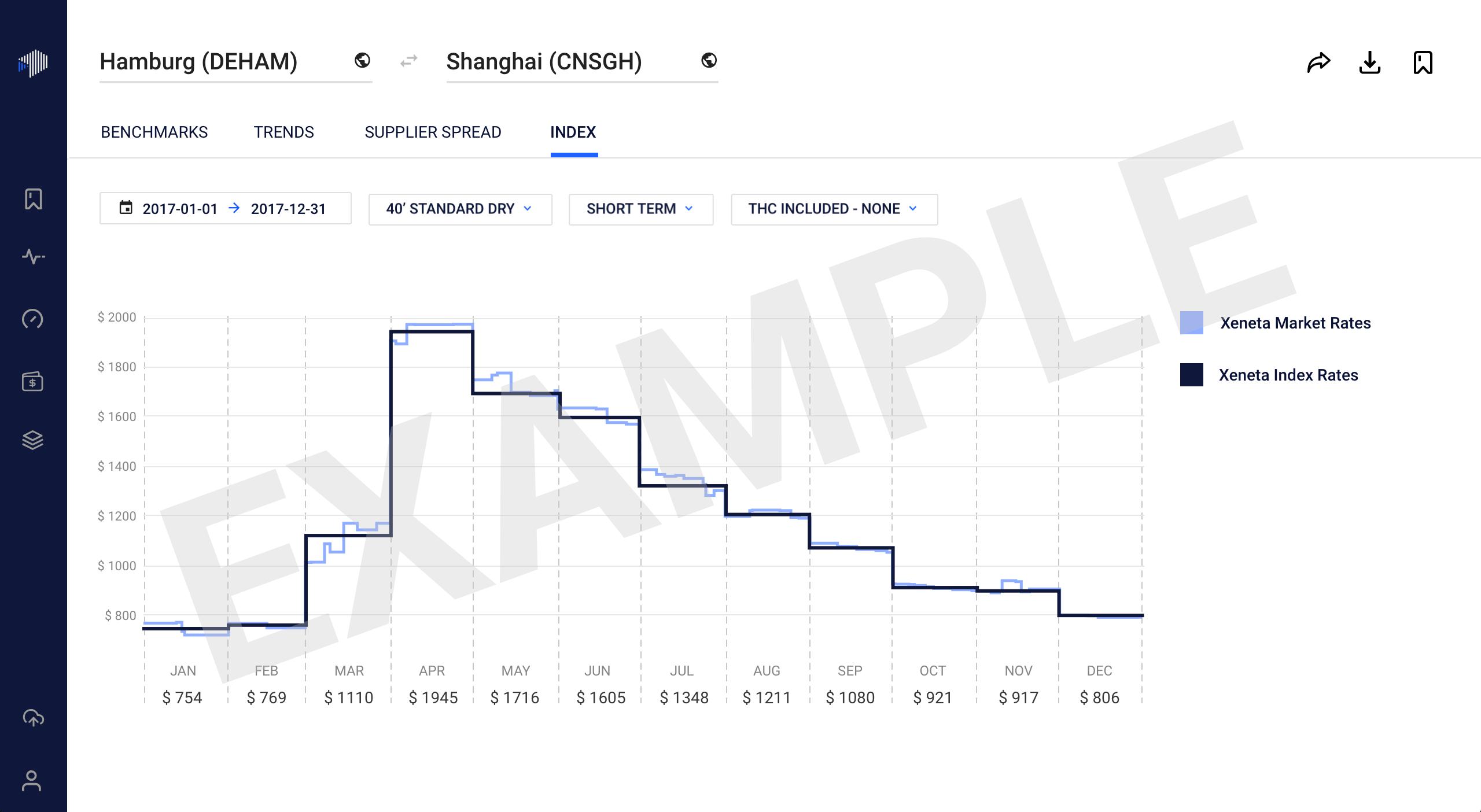 Monthly Index - Hamburg - Shanghai