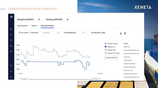carrier spread for incoming bids - Xeneta