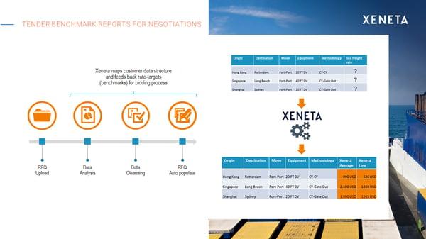 Tender benchmark reports for negotiations - Xeneta