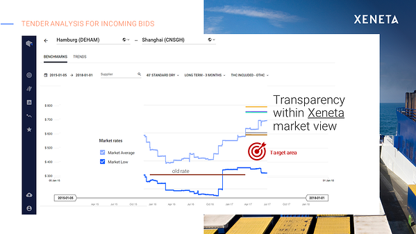 ocean freight tender analysis - Xeneta