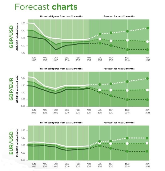 SCB Forecast Charts.png
