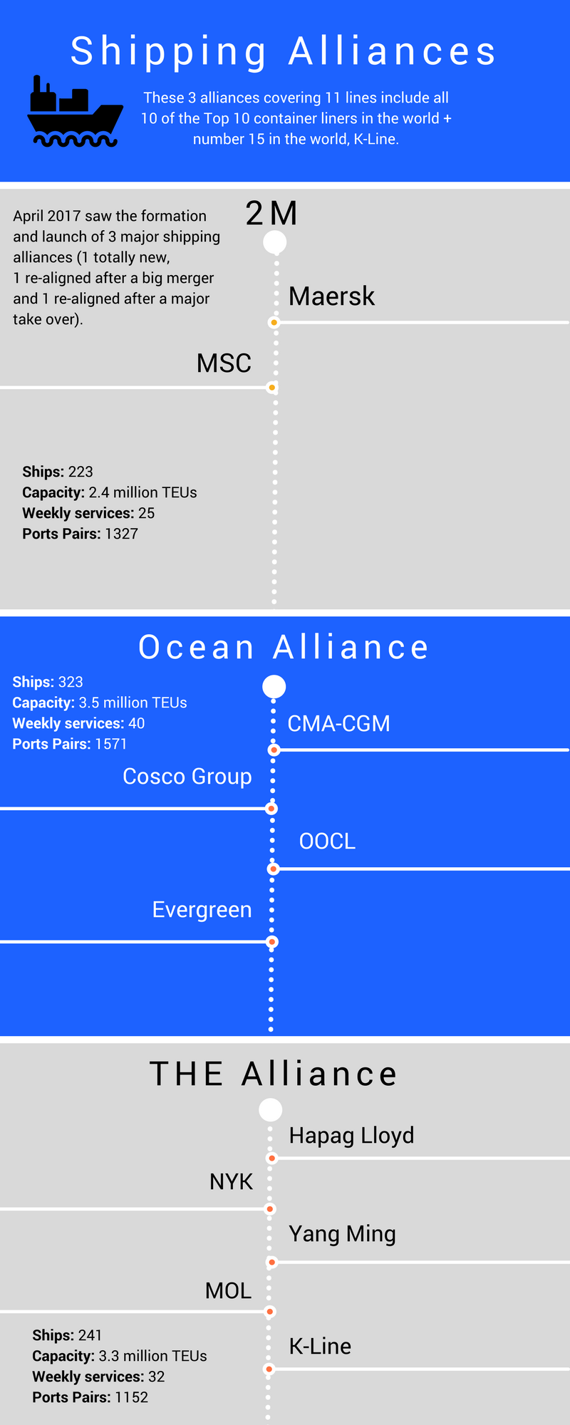 Shipping Alliances (1).png