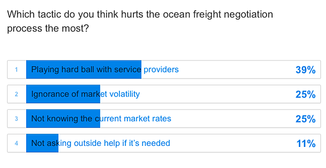which tactic hurts ocean freight negotiation process most.png
