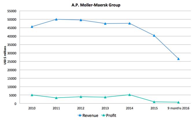 maersk profit revenue_Xeneta.png