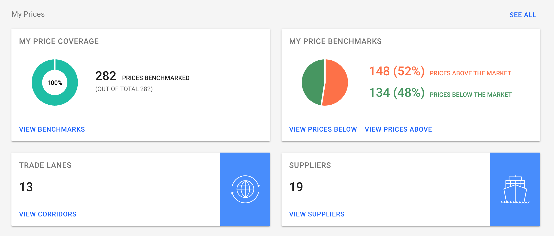price overview feature - screenshot 2 --My Prices - Dashboard