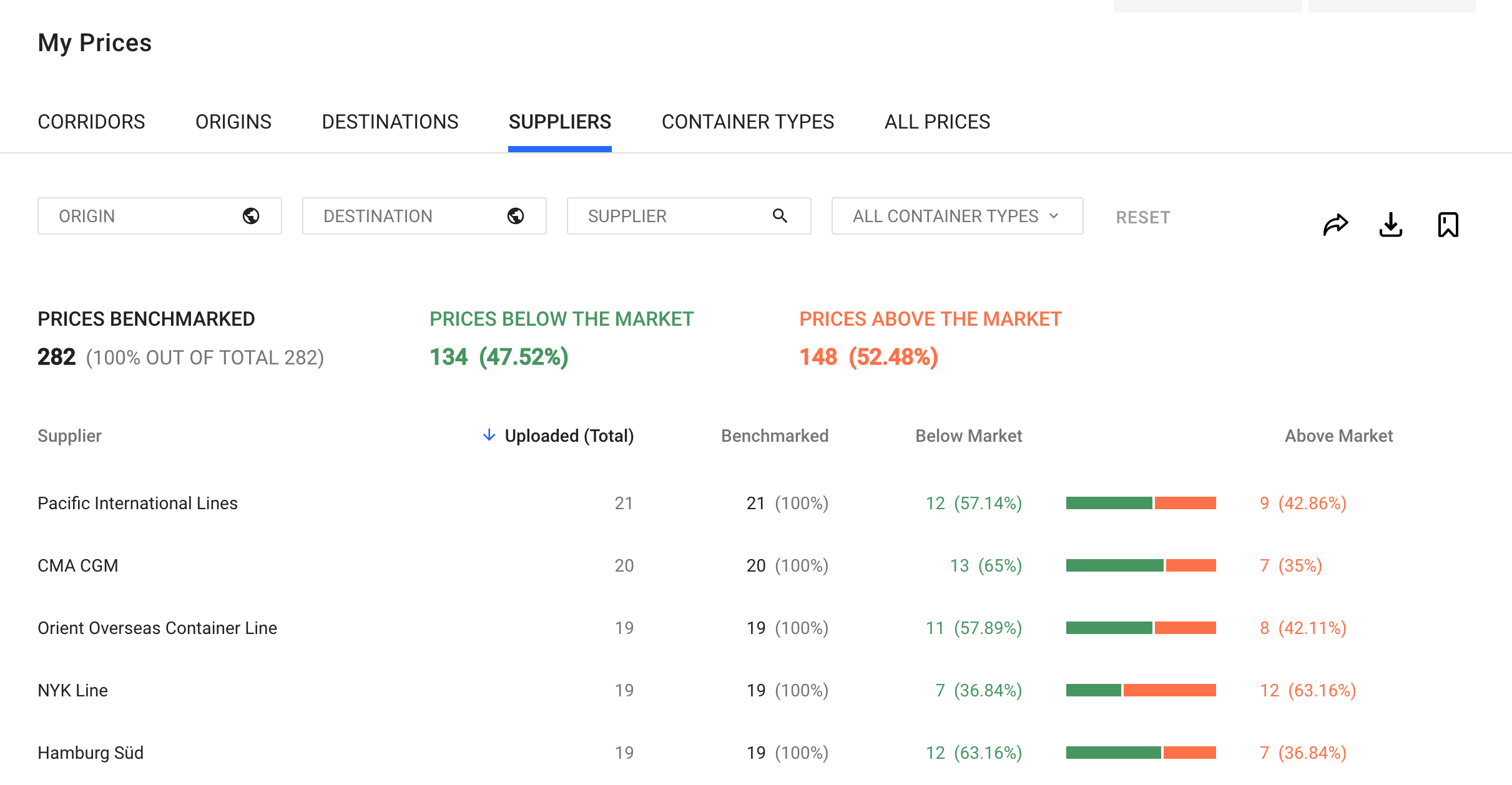 price overview feature - screenshot 2 --My Prices - Suppliers