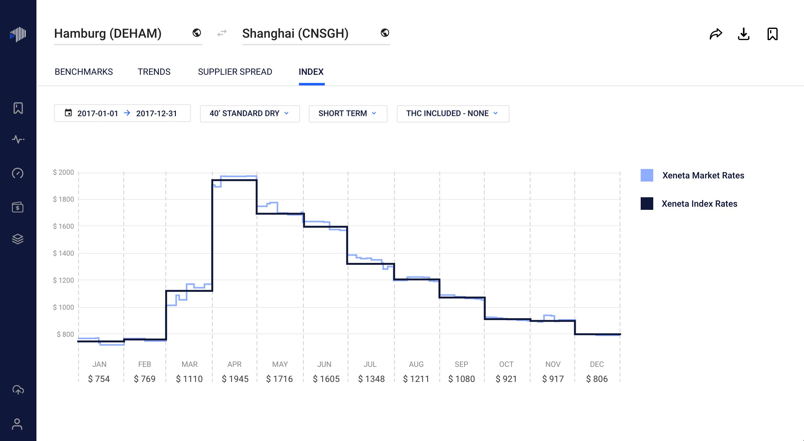 Xeneta Shipping Index image