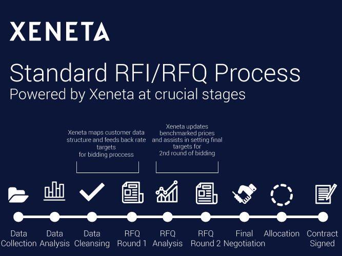 Xeneta-RFQ