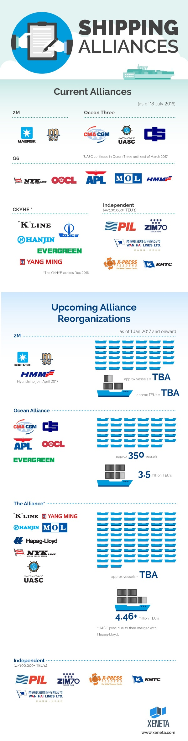 Shipping Alliances Overview July 2016