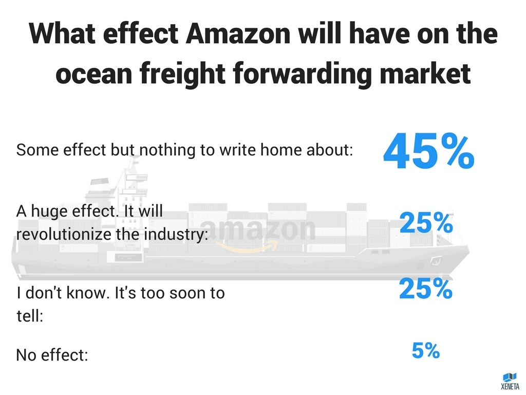 What effect Amazon will have on the ocean freight forwarding market.jpg