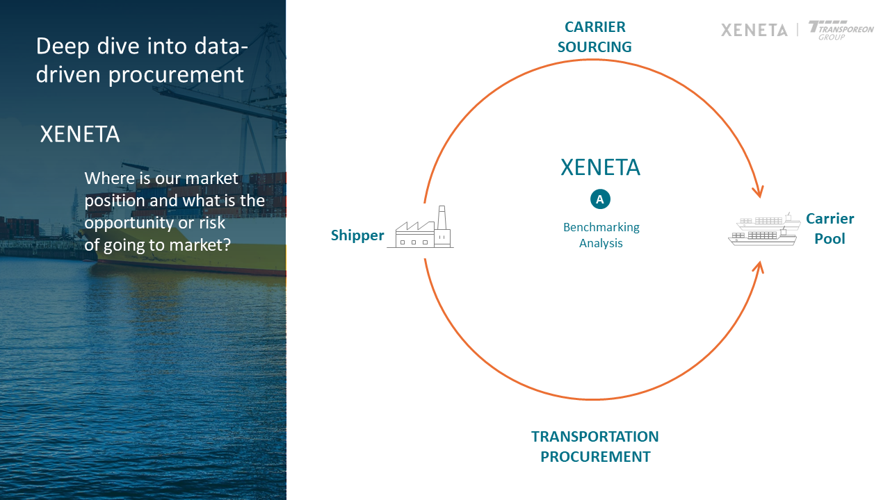 data-driven procurement