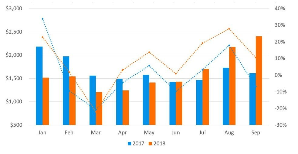 Container Rate Development: 2018 Year-to-Date Trans-Pacific